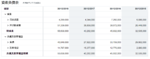 MO資產負債表
