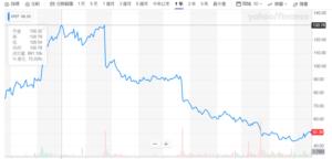 股價分析圖