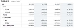 PG資產負債表