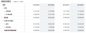 3M資產負債表