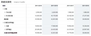 嘉年華負債流量表