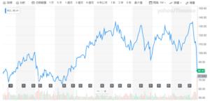 RCL股價