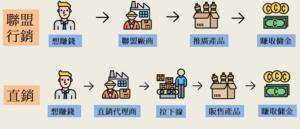 聯盟行銷直銷圖