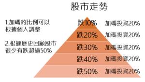 金字塔加碼投資法