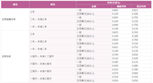 台灣銀行定存表