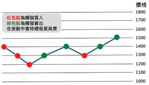 網格交易示範圖2