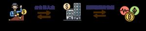 ACE交易流程