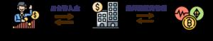 MAX交易所流程